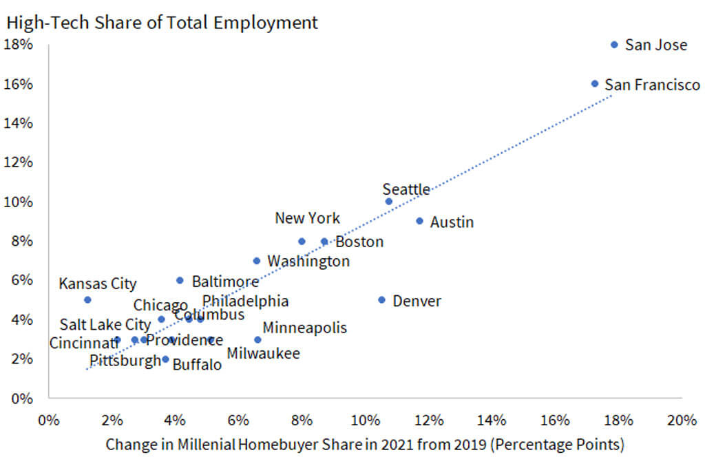 Figure 4. Millennial Homebuyers Share Increased More in Metros with Higher Share of High-Tech Employment